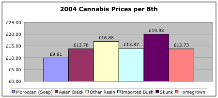 2004 Cannabis Prices by 8th