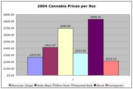 2004 Cannabis Prices by 9oz