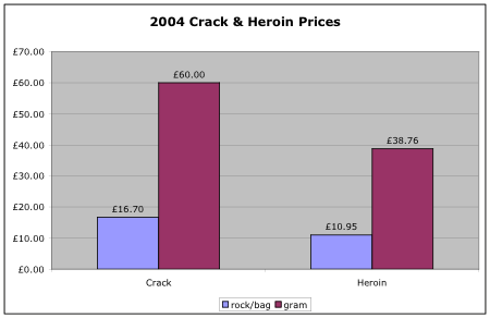 2004 Drug Prices