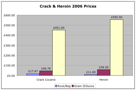 Heroin and Crack prices 2006