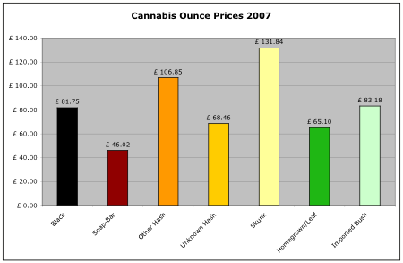 cannabis prices per ounce 2007