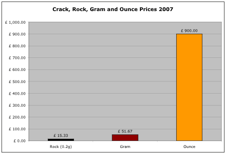 crack prices 2007