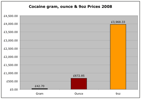 Cocaine powder prices 2008