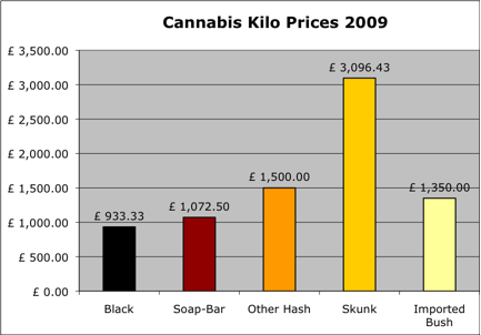 2009 Cannabis Prices per kilo
