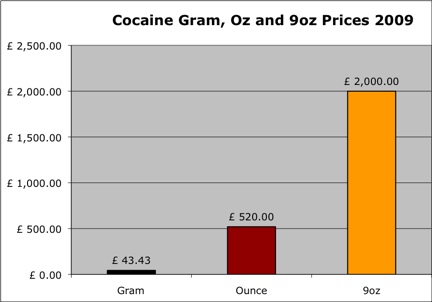 Cocaine prices 2009