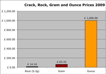 Crack prices 2009