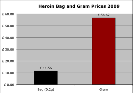 Heroin gram prices 2009