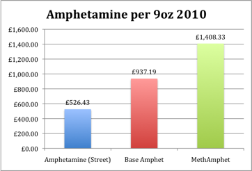 Amphetamine prices for 9 ounces in 2010