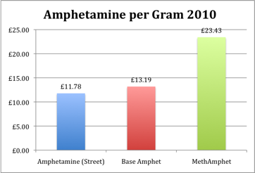Amphetamine prices for a gram in 2010