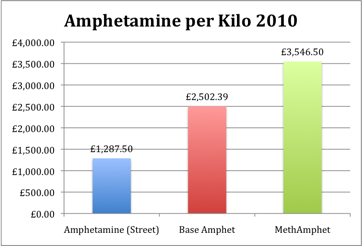Amphetamine prices fora Kilo in 2010