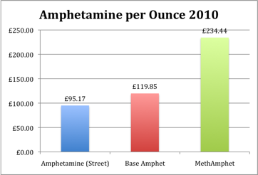 Amphetamine prices for an ounce in 2010