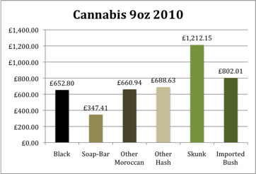 Cannabis Prices 2010 for 9 Ounces
