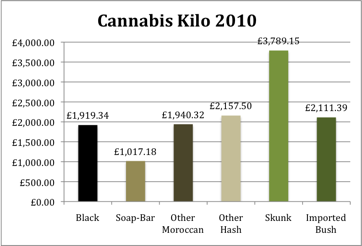 Cannabis Prices 2010 for a Kilo