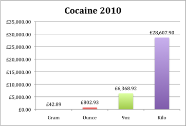 Cocaine Prices for 2010