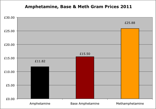 Amphetamine gram prices