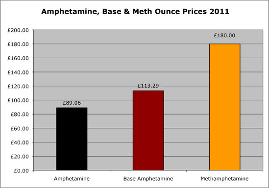 Amphetamine ounce prices