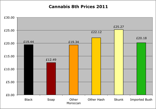 Cannabis 8th prices 2011