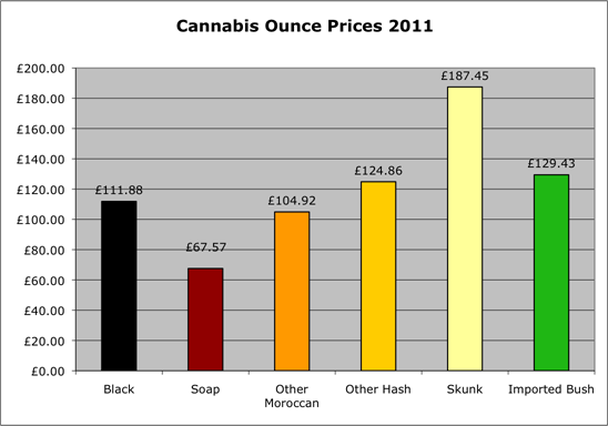 Cannabis ounce prices 2011