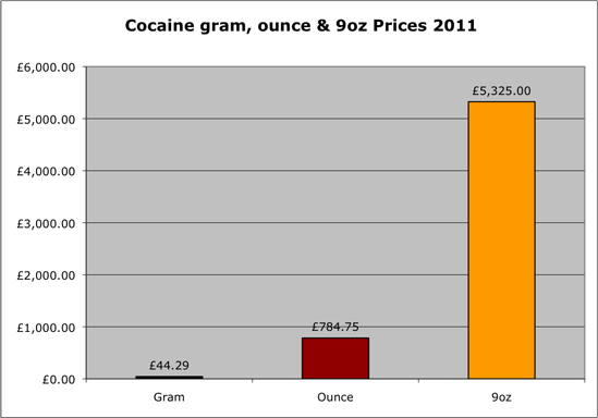 Cocaine prices 2011