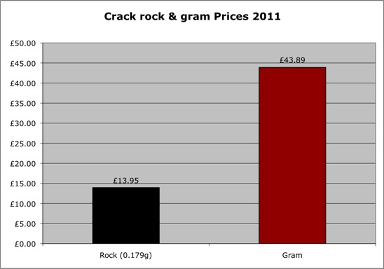 Crack cocaine prices 2011