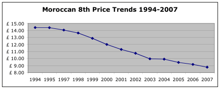 moroccan price trends 1994-2007