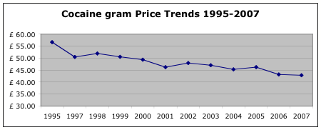 Cocaine Price Trends 1995-2007