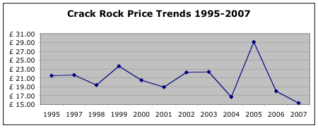 Crack Price Trends 1995-2007