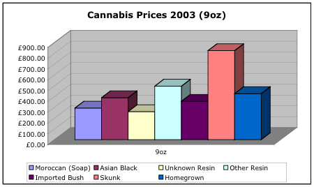 Cannabis prices per 9oz in 2003
