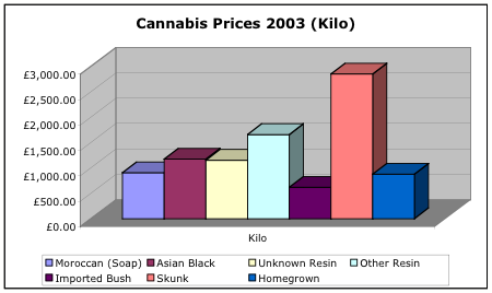 Cannabis prices per Kilo in 2003