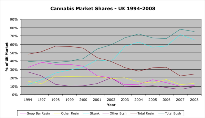 cannabis market shares 1994 to 2008