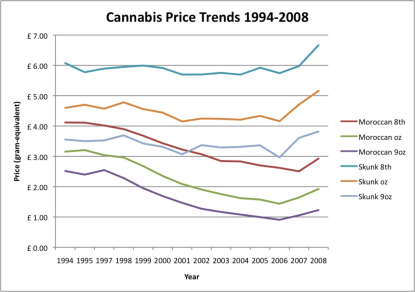 cannabis price trends 94-08