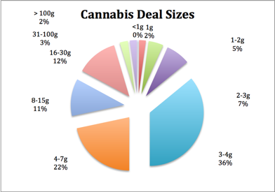Cannabis deal sizes
