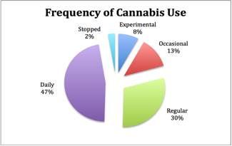 Frequency of cannabis use