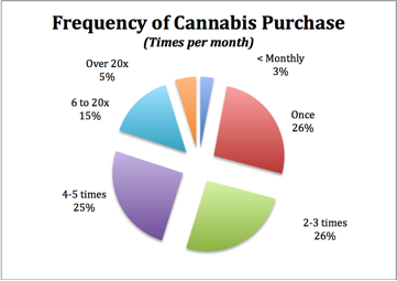 Frequency of cannabis purchase
